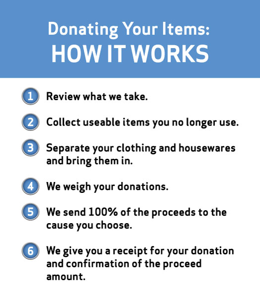 HOW DONATION WORKS